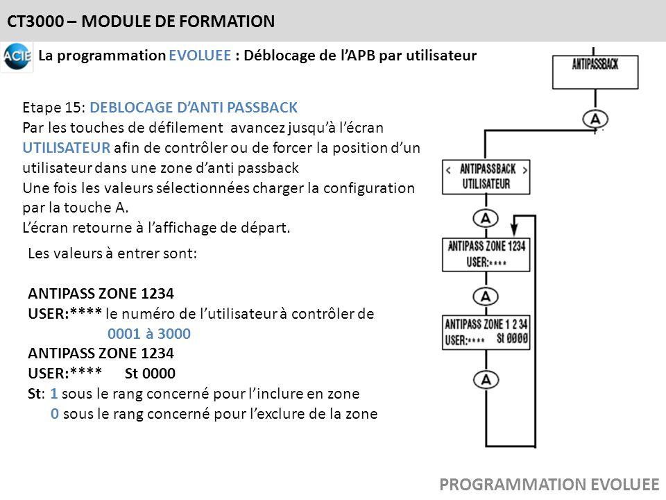 CT3000 – MODULE DE FORMATION PROGRAMMATION EVOLUEE La programmation EVOLUEE : Déblocage de lAPB par utilisateur Etape 15: DEBLOCAGE DANTI PASSBACK Par