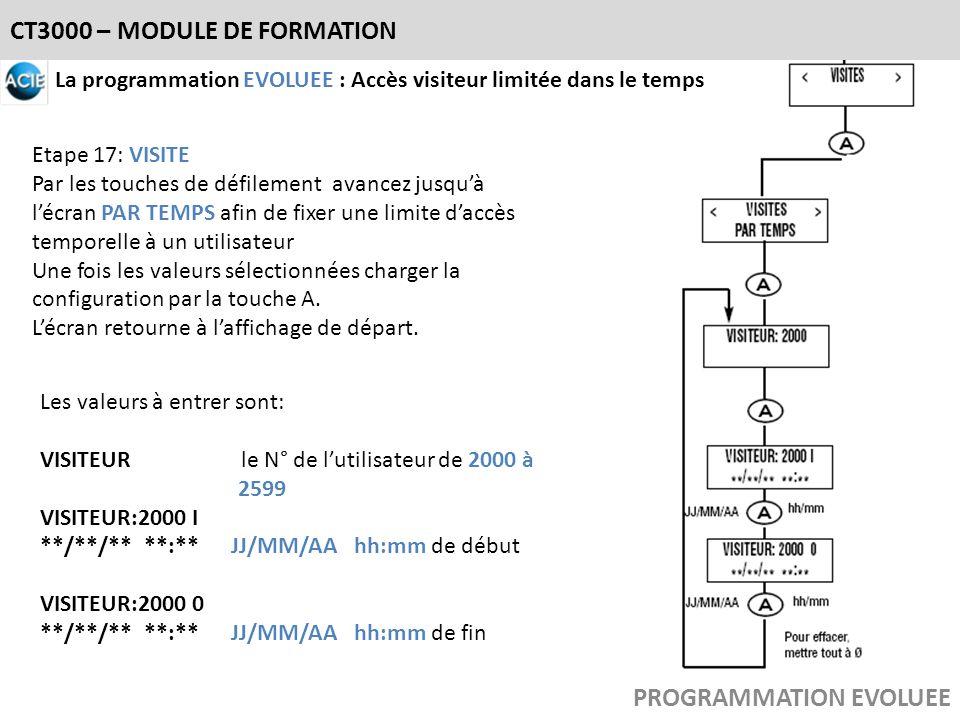 CT3000 – MODULE DE FORMATION PROGRAMMATION EVOLUEE La programmation EVOLUEE : Accès visiteur limitée dans le temps Etape 17: VISITE Par les touches de