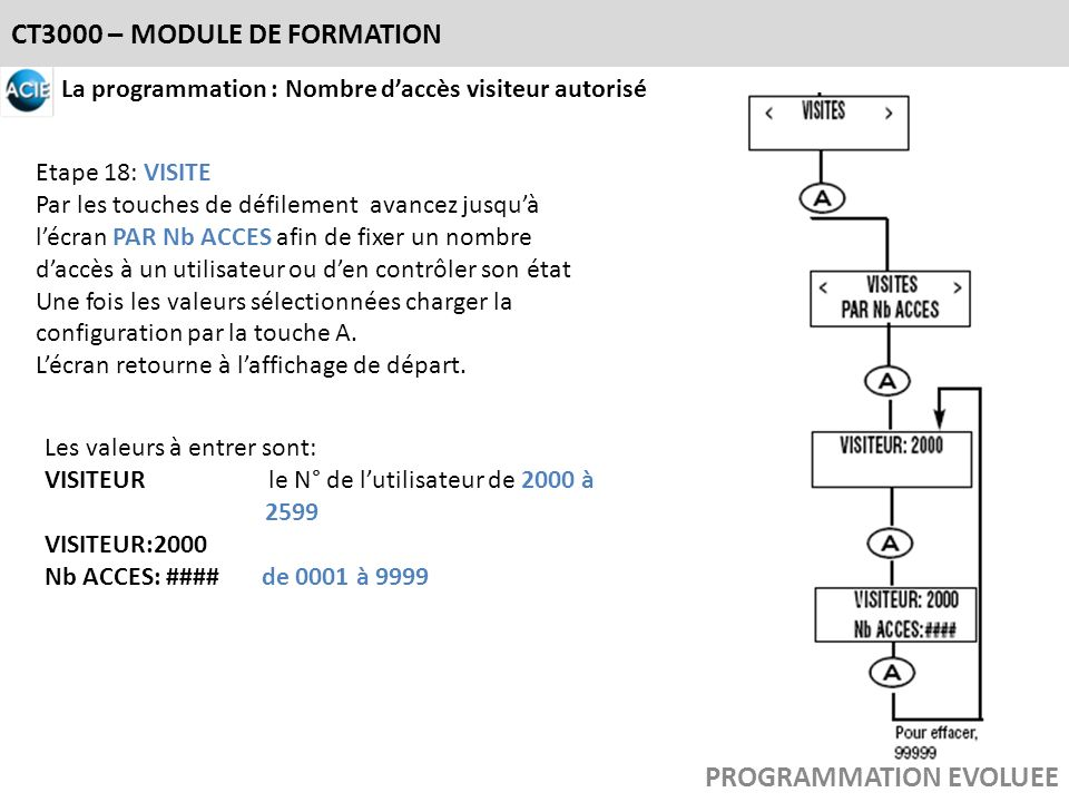 CT3000 – MODULE DE FORMATION PROGRAMMATION EVOLUEE La programmation : Nombre daccès visiteur autorisé Etape 18: VISITE Par les touches de défilement a