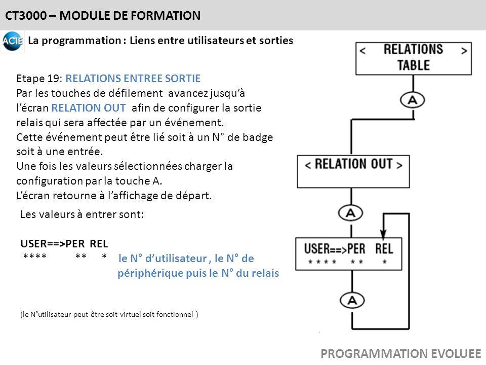 CT3000 – MODULE DE FORMATION PROGRAMMATION EVOLUEE La programmation : Liens entre utilisateurs et sorties Etape 19: RELATIONS ENTREE SORTIE Par les to