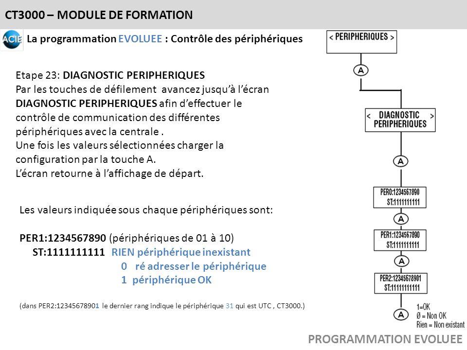 CT3000 – MODULE DE FORMATION PROGRAMMATION EVOLUEE La programmation EVOLUEE : Contrôle des périphériques Etape 23: DIAGNOSTIC PERIPHERIQUES Par les to