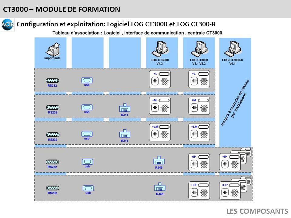 CT3000 – MODULE DE FORMATION LES COMPOSANTS Configuration et exploitation: Logiciel LOG CT3000 et LOG CT300-8