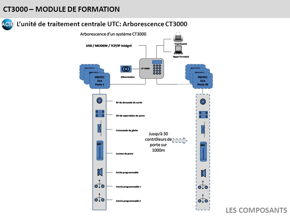 CT3000 – MODULE DE FORMATION LES COMPOSANTS A/B dialogue RS485 : Rappels Un bus RS485 autorise un maximum de 32 nœuds.