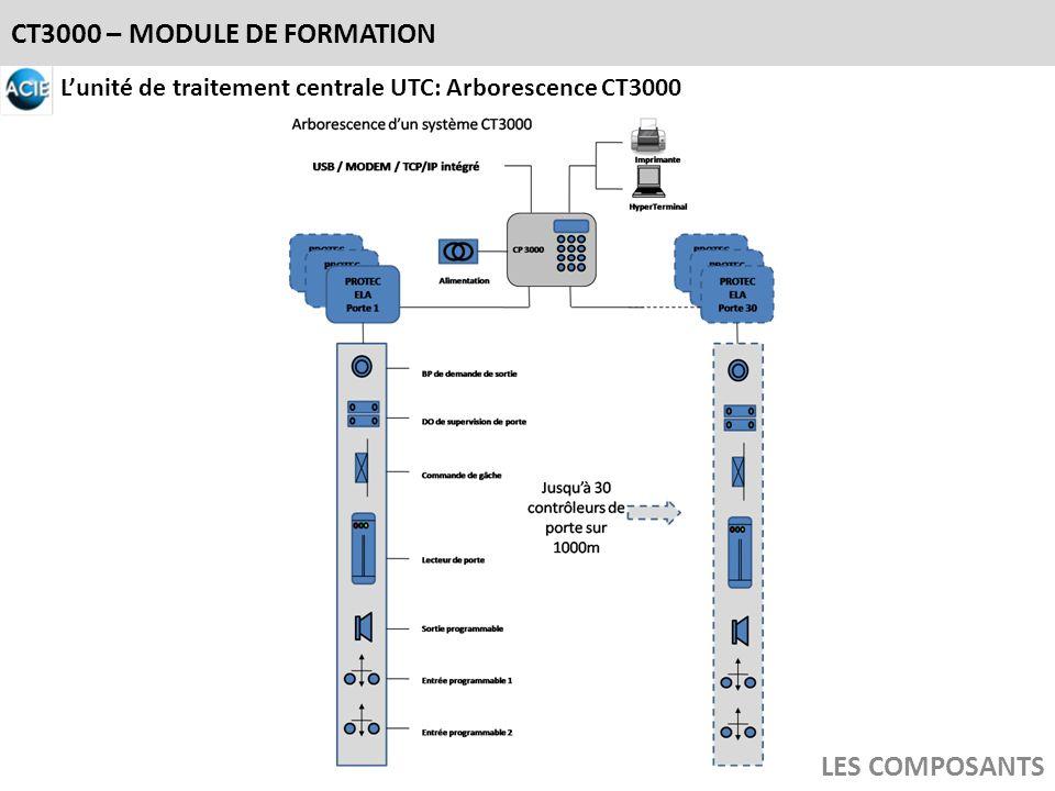 CT3000 – MODULE DE FORMATION LES COMPOSANTS Lunité de traitement centrale UTC: Arborescence CT3000