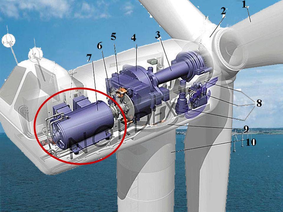 La génératrice est un alternateur qui transforme lénergie mécanique en énergie électrique. La rotation du rotor induit un champs électromagnétique qui