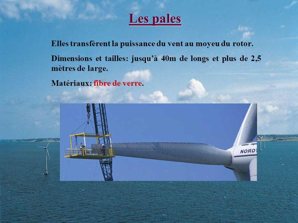 Schéma dune nacelle (modèle NORDEX 1000) 1- pale. 2- moyeu. 1&2- le rotor. 3-arbre de transmission ( lent). 10- tour. 7- génératrice. 9- système dorie