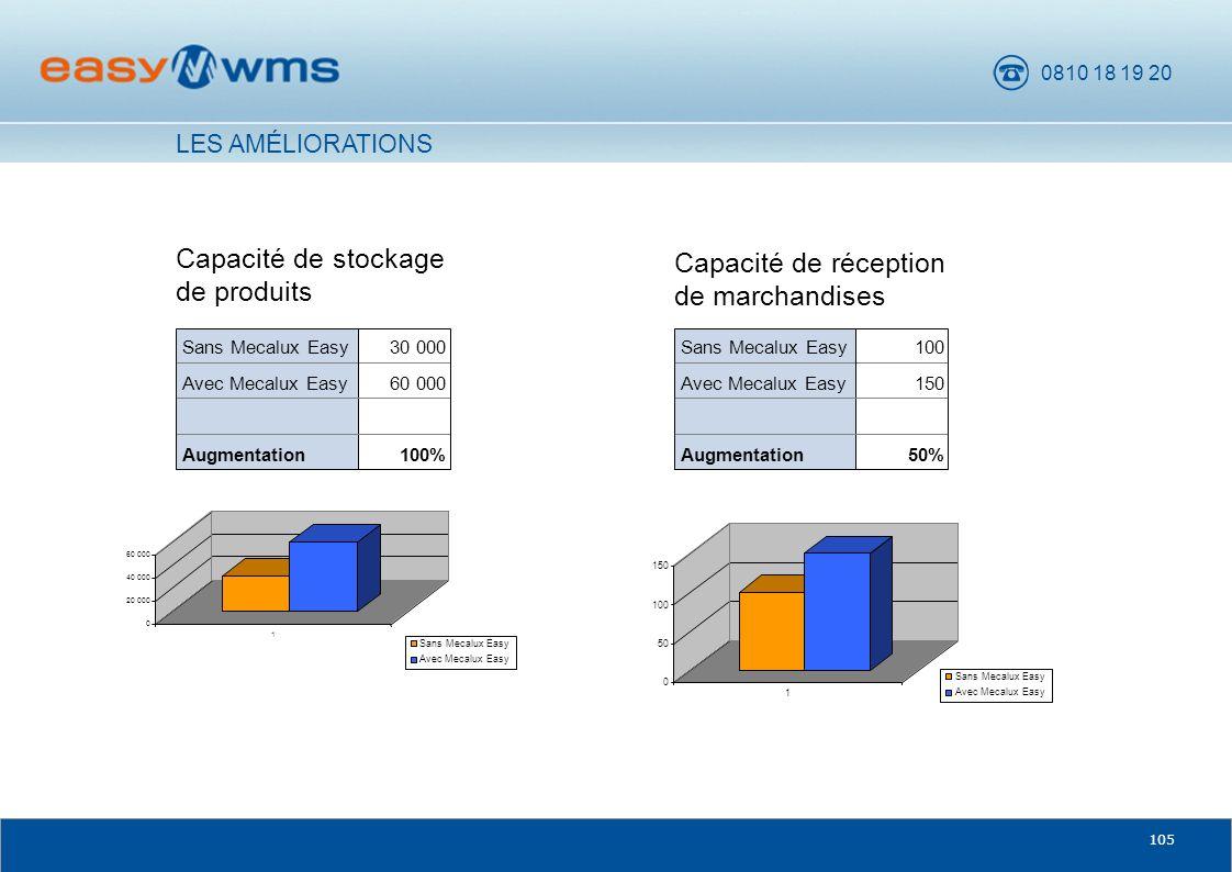 0810 18 19 20 105 Capacité de stockage de produits Capacité de réception de marchandises LES AMÉLIORATIONS 100%Augmentation 60 000Avec Mecalux Easy 30