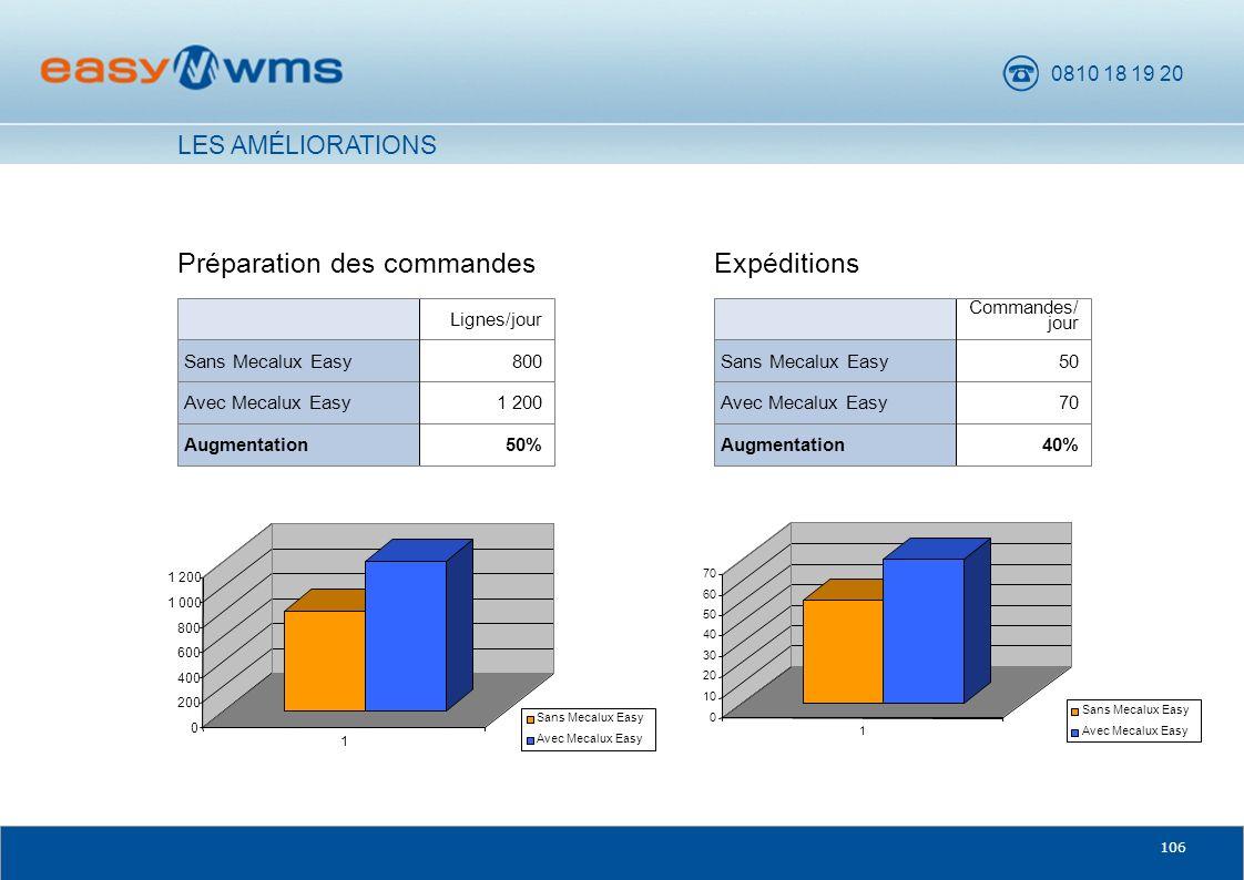 0810 18 19 20 106 LES AMÉLIORATIONS Préparation des commandes 50%Augmentation 1 200Avec Mecalux Easy 800Sans Mecalux Easy Lignes/jour Expéditions 40%A