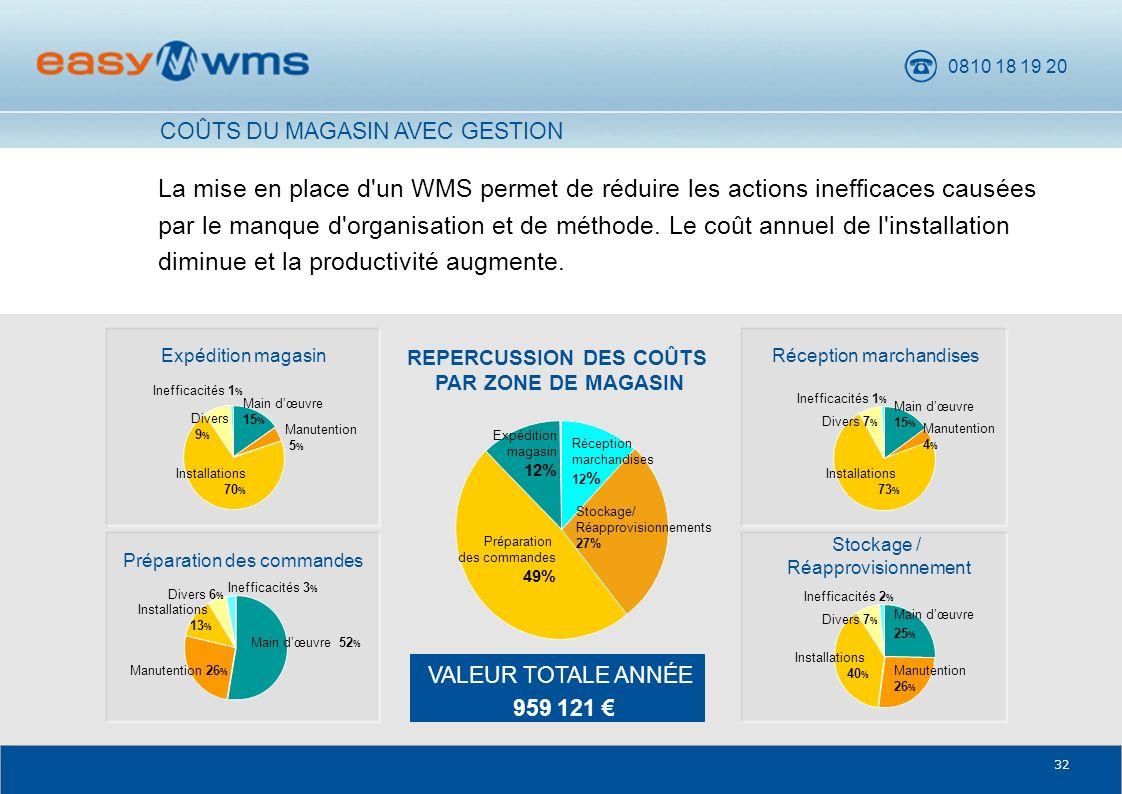 0810 18 19 20 32 La mise en place d'un WMS permet de réduire les actions inefficaces causées par le manque d'organisation et de méthode. Le coût annue