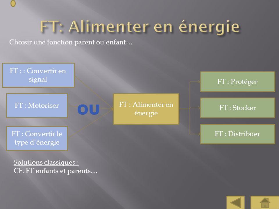 Choisir une fonction parent ou enfant… FT : : Convertir en signal FT : Protéger FT : Motoriser FT : Convertir le type dénergie FT : Stocker FT : Distr