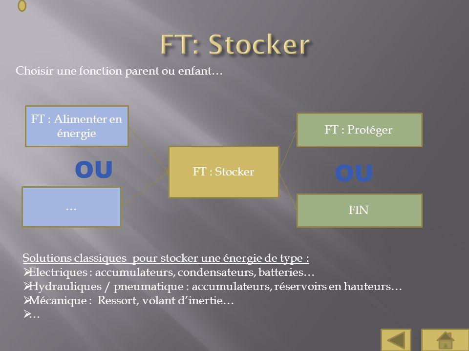 Choisir une fonction parent ou enfant… FT : Protéger FT : Alimenter en énergie OU Solutions classiques pour stocker une énergie de type : Electriques