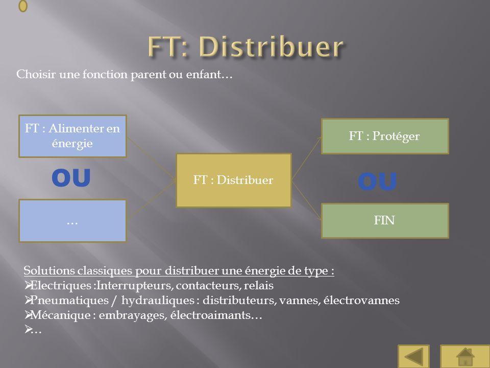 Choisir une fonction parent ou enfant… FT : Protéger FT : Alimenter en énergie OU Solutions classiques pour distribuer une énergie de type : Electriqu
