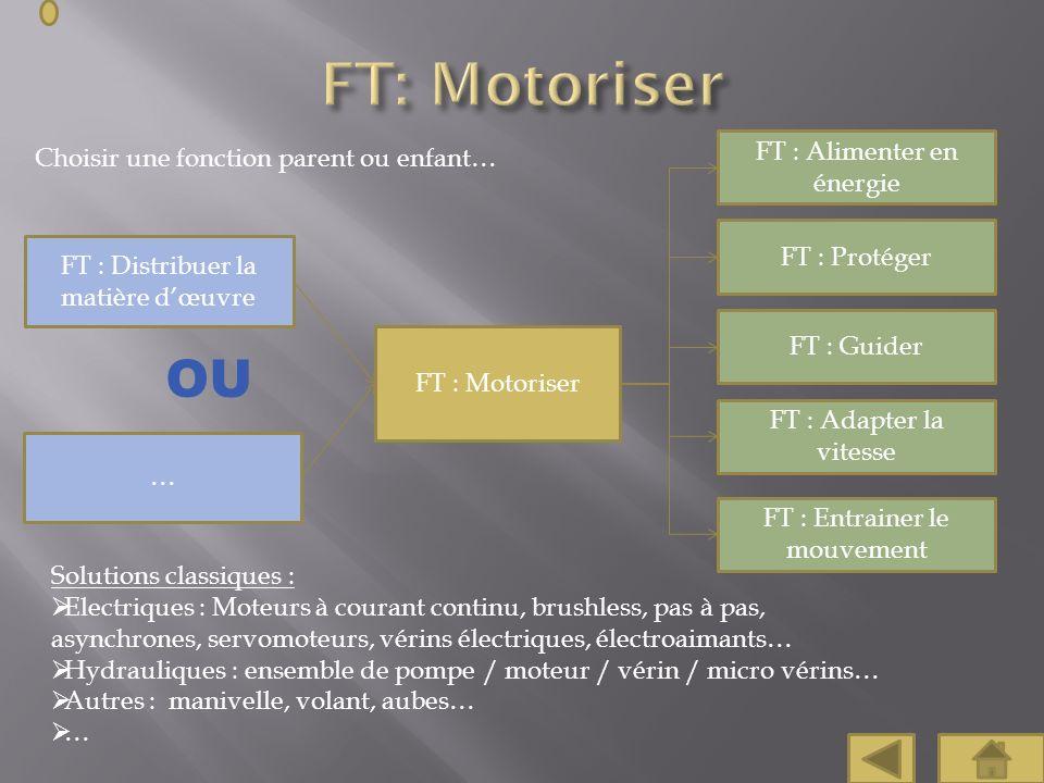 Choisir une fonction parent ou enfant… FT : Distribuer la matière dœuvre FT : Protéger FT : Guider FT : Adapter la vitesse FT : Entrainer le mouvement