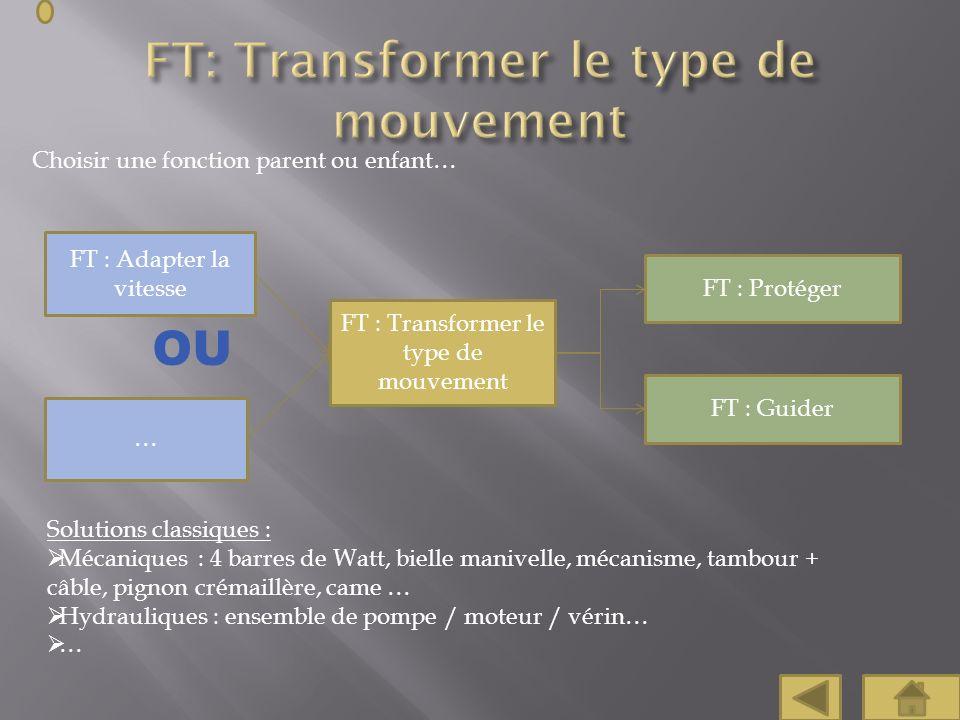 Choisir une fonction parent ou enfant… FT : Protéger FT : Guider FT : Adapter la vitesse … OU Solutions classiques : Mécaniques : 4 barres de Watt, bi