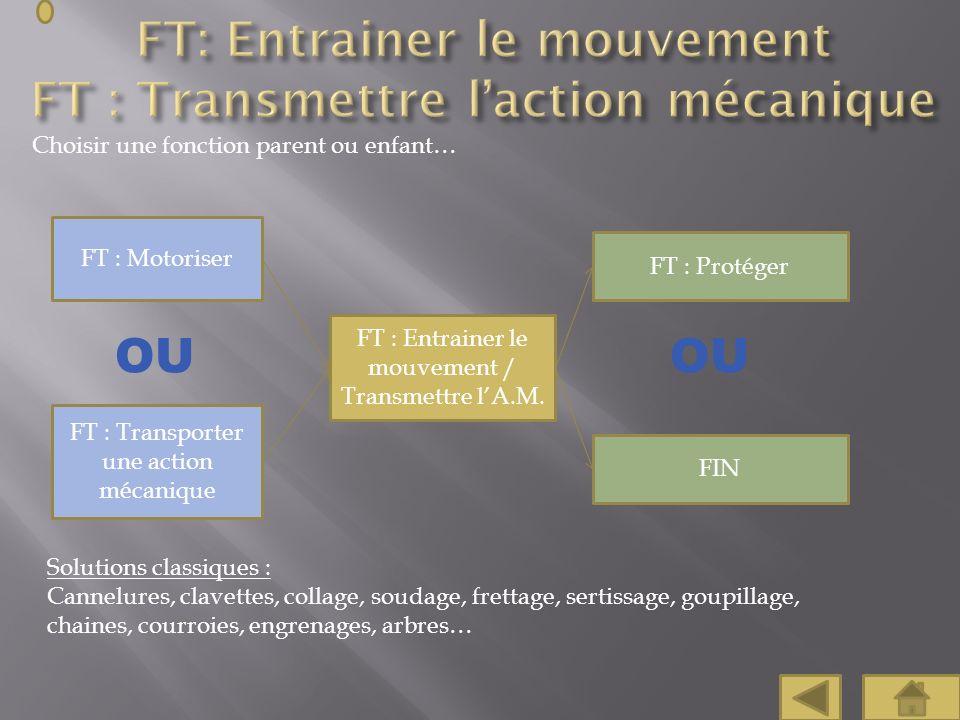Choisir une fonction parent ou enfant… FT : Protéger FT : Motoriser FT : Transporter une action mécanique FT : Entrainer le mouvement / Transmettre lA