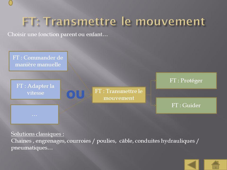 Choisir une fonction parent ou enfant… FT : Commander de manière manuelle FT : Protéger FT : Guider FT : Adapter la vitesse FT : Transmettre le mouvem