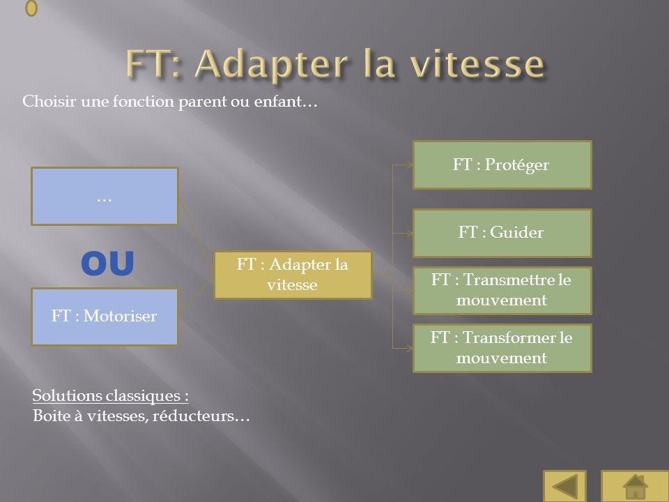 Choisir une fonction parent ou enfant… FT : Protéger FT : Guider FT : Adapter la vitesse … Solutions classiques : Boite à vitesses, réducteurs… FT : M