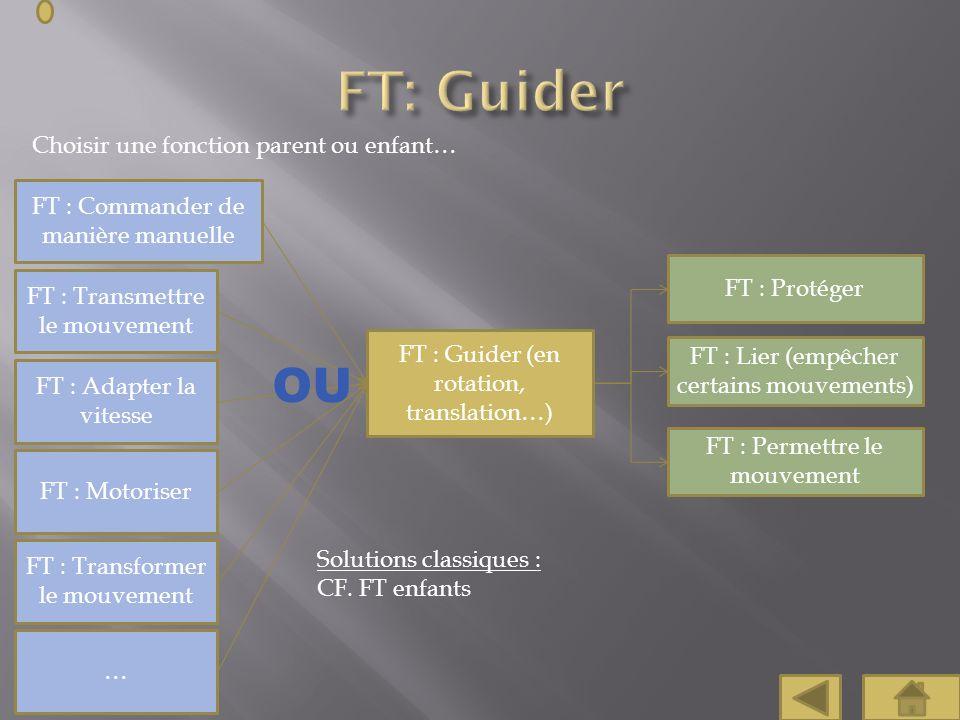 Choisir une fonction parent ou enfant… FT : Commander de manière manuelle FT : Protéger FT : Lier (empêcher certains mouvements) FT : Guider (en rotat