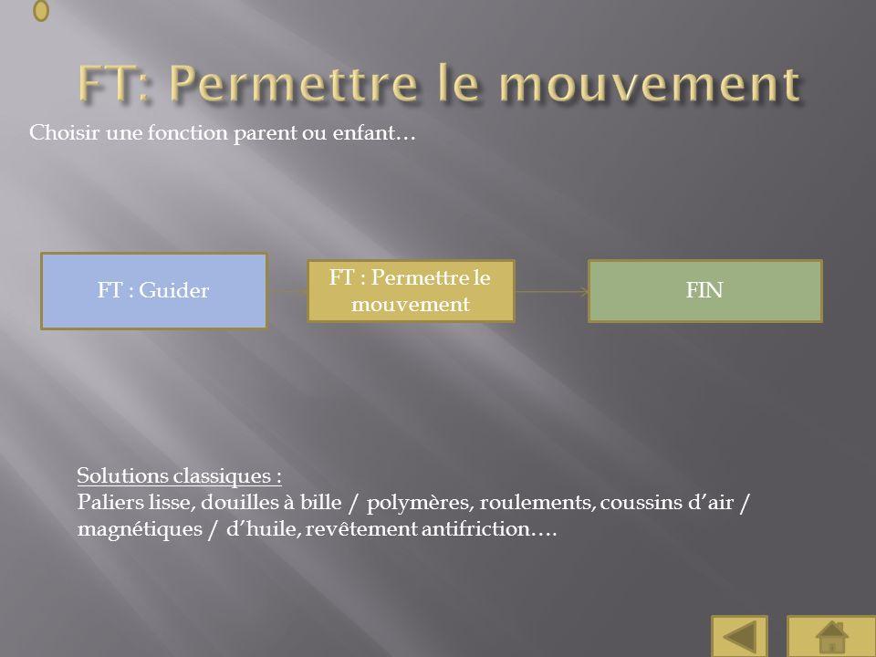 Choisir une fonction parent ou enfant… FT : Guider FIN FT : Permettre le mouvement Solutions classiques : Paliers lisse, douilles à bille / polymères,