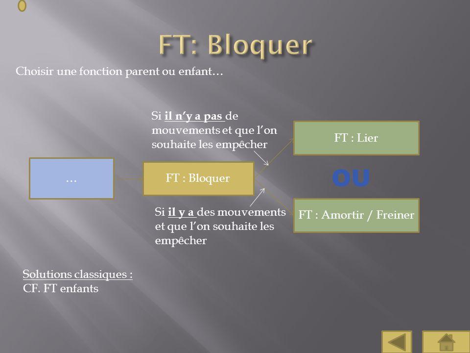 Choisir une fonction parent ou enfant… FT : Lier FT : Bloquer … Solutions classiques : CF. FT enfants FT : Amortir / Freiner Si il ny a pas de mouveme