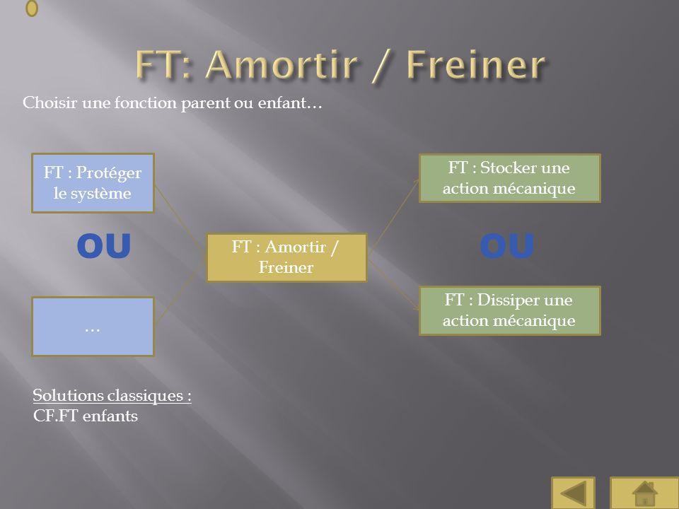 Choisir une fonction parent ou enfant… FT : Protéger le système FT : Amortir / Freiner FT : Stocker une action mécanique FT : Dissiper une action méca