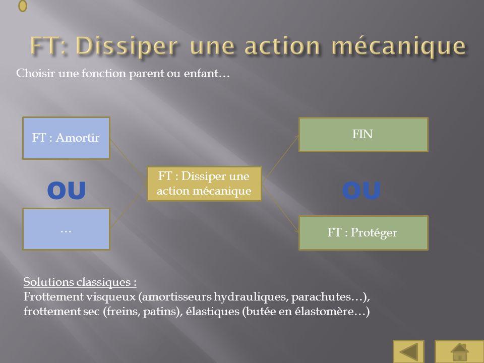 Choisir une fonction parent ou enfant… FT : Amortir FT : Dissiper une action mécanique FIN FT : Protéger … Solutions classiques : Frottement visqueux
