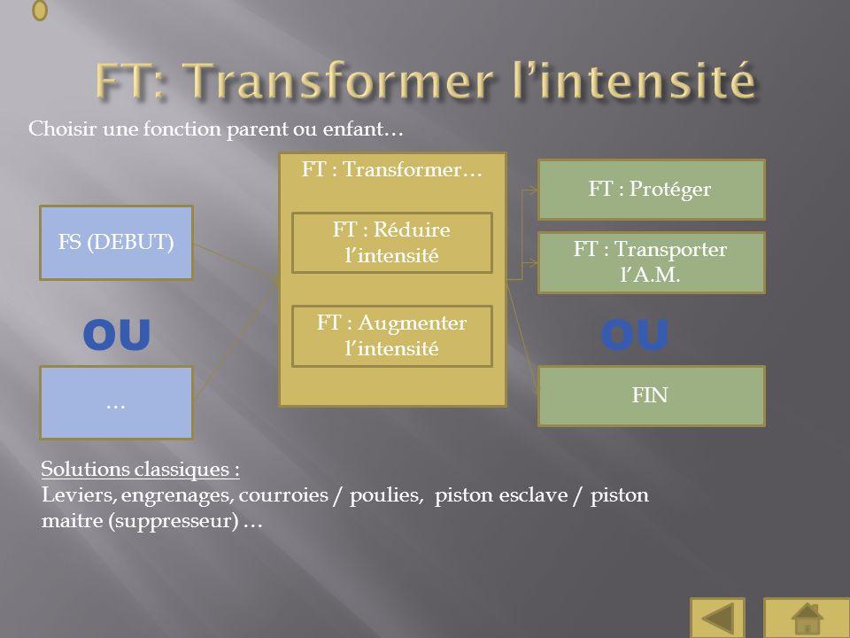 FT : Transformer… Choisir une fonction parent ou enfant… FT : Réduire lintensité FT : Augmenter lintensité FT : Protéger FIN FS (DEBUT) … Solutions cl