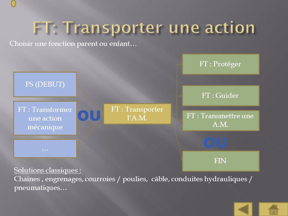 Choisir une fonction parent ou enfant… FT : Transporter lA.M. FT : Protéger FIN FS (DEBUT) FT : Transformer une action mécanique Solutions classiques