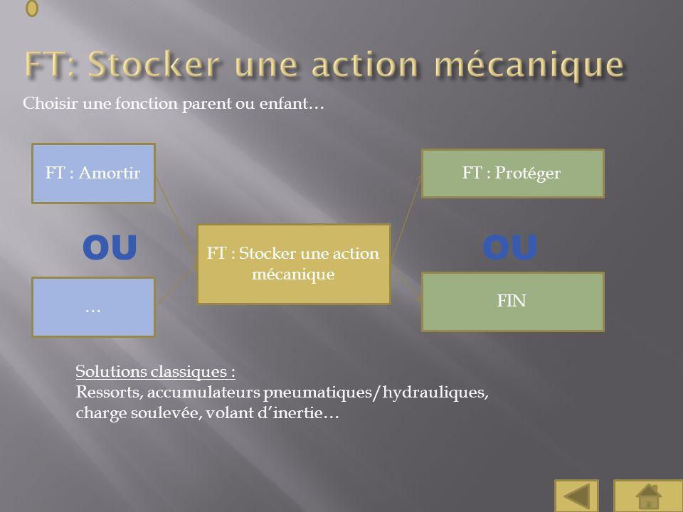 Choisir une fonction parent ou enfant… FT : Protéger FT : Stocker une action mécanique FIN FT : Amortir Solutions classiques : Ressorts, accumulateurs