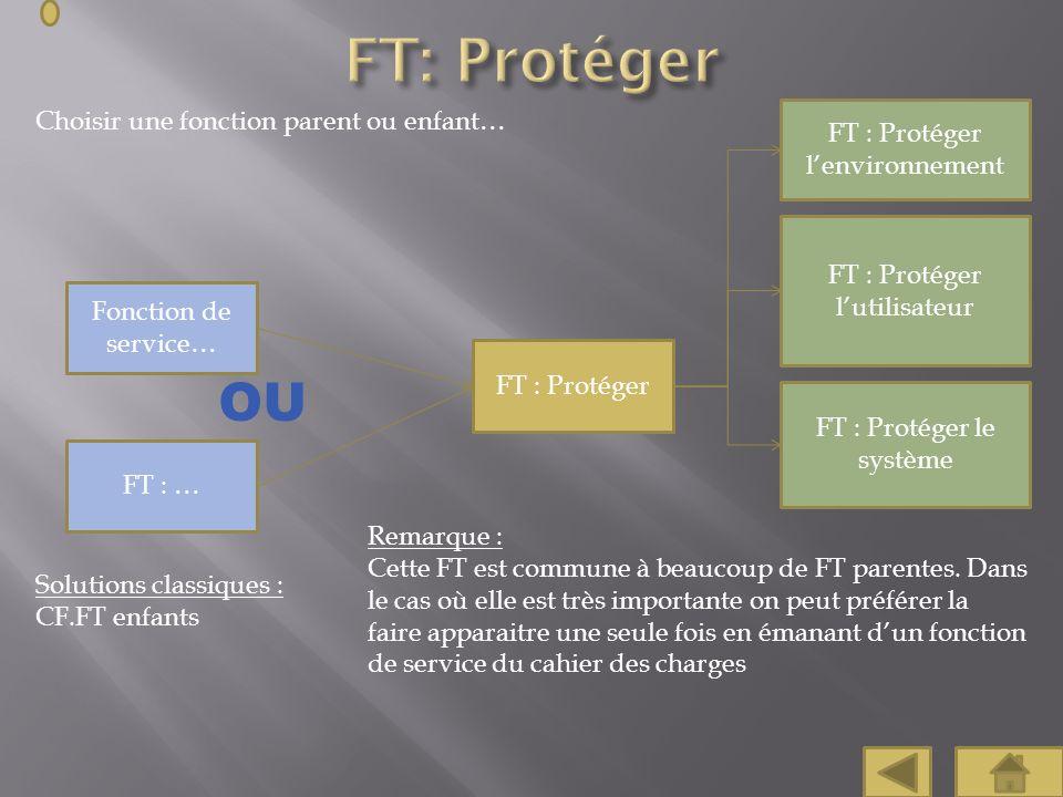 Choisir une fonction parent ou enfant… FT : Protéger lutilisateur FT : Protéger le système Fonction de service… FT : … Solutions classiques : CF.FT en