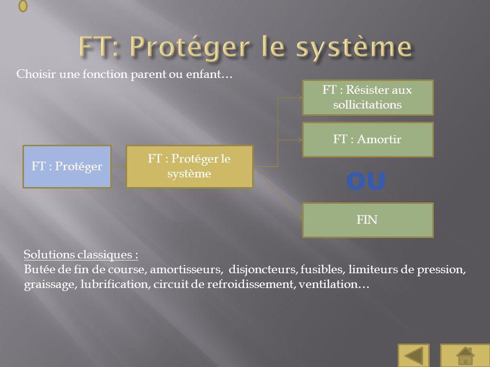 Choisir une fonction parent ou enfant… FT : Protéger le système FT : Protéger FT : Amortir FIN Solutions classiques : Butée de fin de course, amortiss