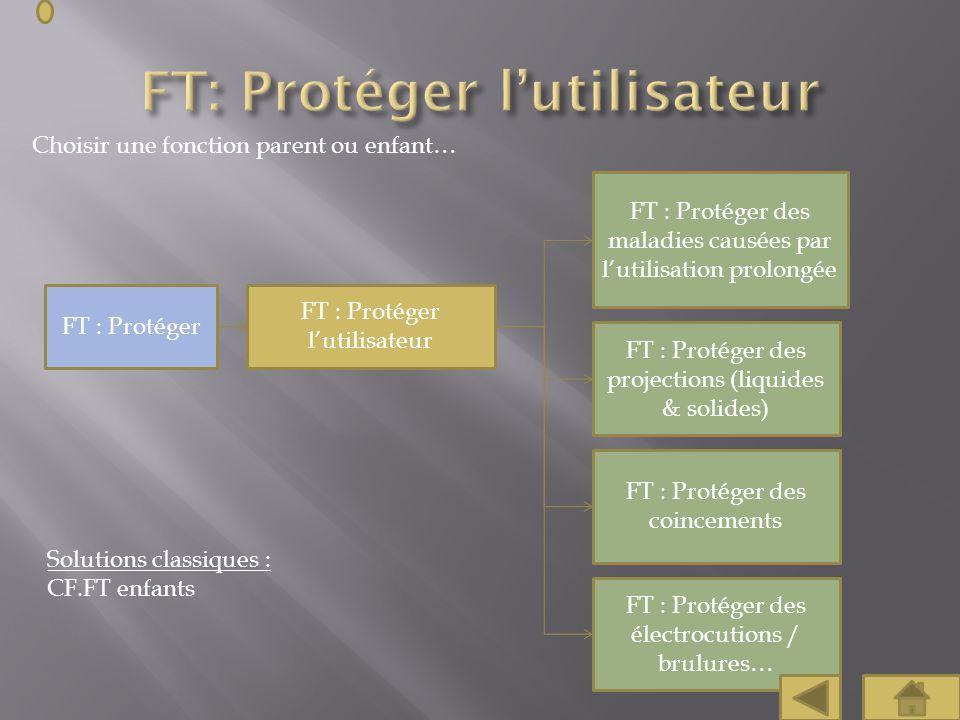 Choisir une fonction parent ou enfant… FT : Protéger lutilisateur FT : Protéger des maladies causées par lutilisation prolongée FT : Protéger des proj