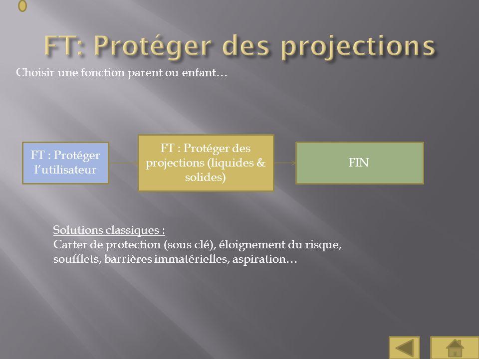 Choisir une fonction parent ou enfant… FT : Protéger des projections (liquides & solides) FIN FT : Protéger lutilisateur Solutions classiques : Carter