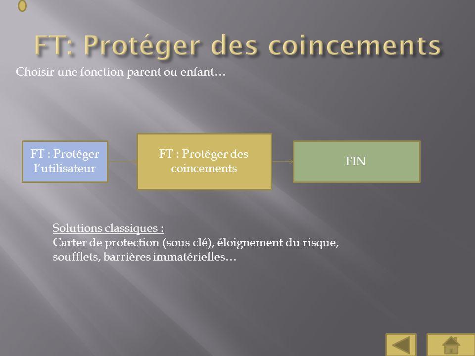 Choisir une fonction parent ou enfant… FT : Protéger des coincements FIN FT : Protéger lutilisateur Solutions classiques : Carter de protection (sous