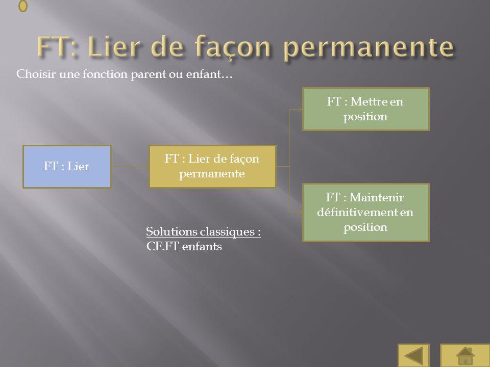 Choisir une fonction parent ou enfant… FT : Lier de façon permanente FT : Mettre en position FT : Maintenir définitivement en position FT : Lier Solut