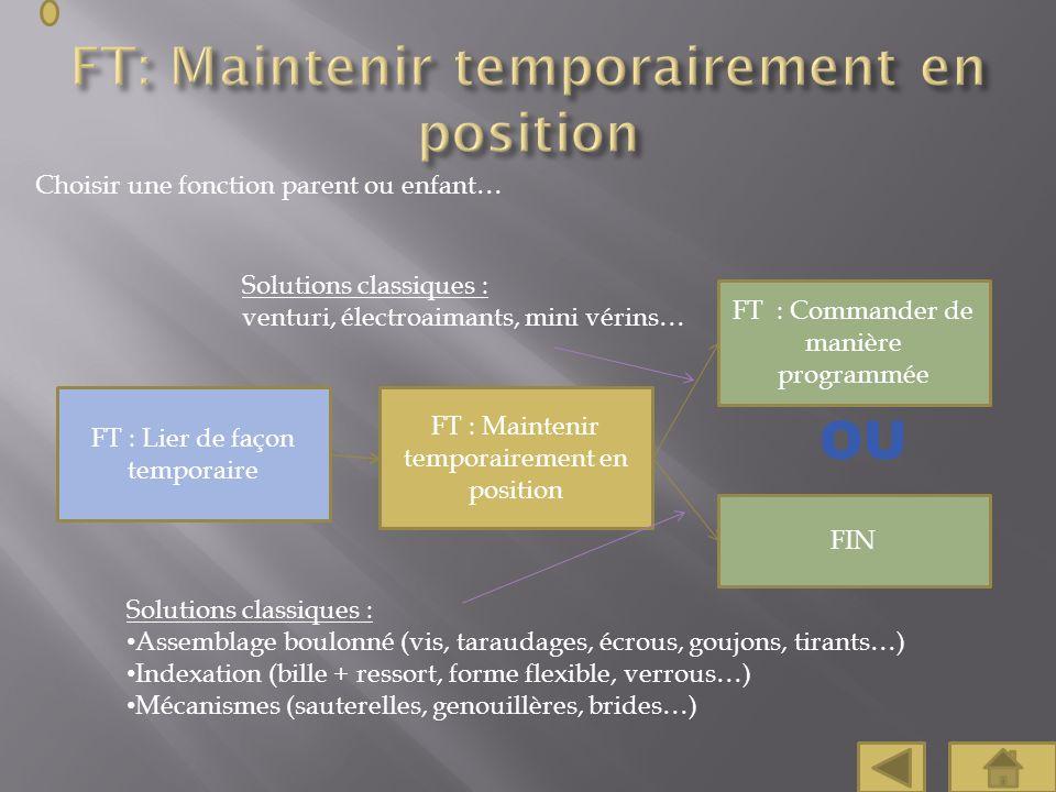 Choisir une fonction parent ou enfant… FT : Maintenir temporairement en position FT : Lier de façon temporaire Solutions classiques : Assemblage boulo