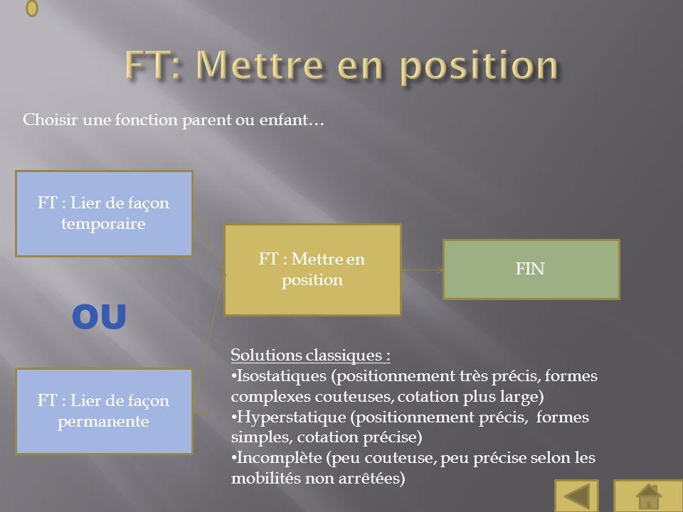 Choisir une fonction parent ou enfant… FT : Mettre en position FT : Lier de façon temporaire Solutions classiques : Isostatiques (positionnement très