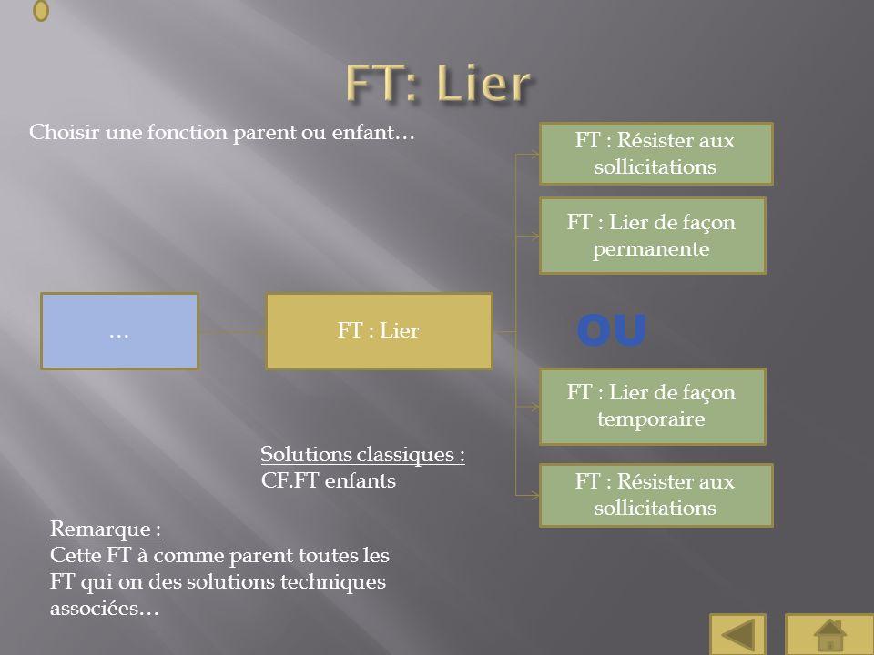 Choisir une fonction parent ou enfant… FT : Lier FT : Lier de façon permanente FT : Lier de façon temporaire … OU Solutions classiques : CF.FT enfants
