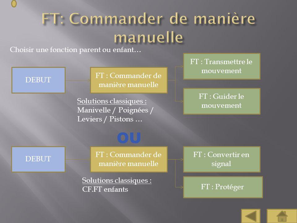 Choisir une fonction parent ou enfant… FT : Commander de manière manuelle FT : Transmettre le mouvement FT : Guider le mouvement FT : Convertir en sig