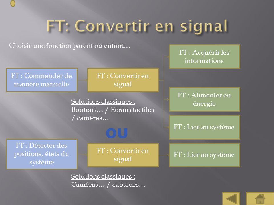 Choisir une fonction parent ou enfant… FT : Acquérir les informations FT : Alimenter en énergie FT : Commander de manière manuelle FT : Convertir en s