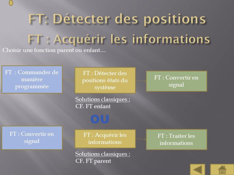 Choisir une fonction parent ou enfant… FT : Convertir en signal FT : Commander de manière programmée FT : Détecter des positions états du système Solu