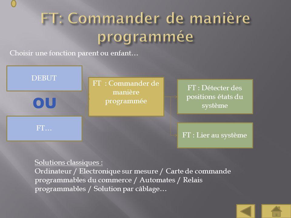 Choisir une fonction parent ou enfant… FT : Commander de manière programmée FT : Détecter des positions états du système DEBUT Solutions classiques :