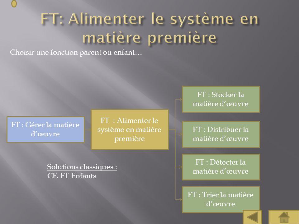 Choisir une fonction parent ou enfant… FT : Alimenter le système en matière première FT : Stocker la matière dœuvre FT : Gérer la matière dœuvre Solut