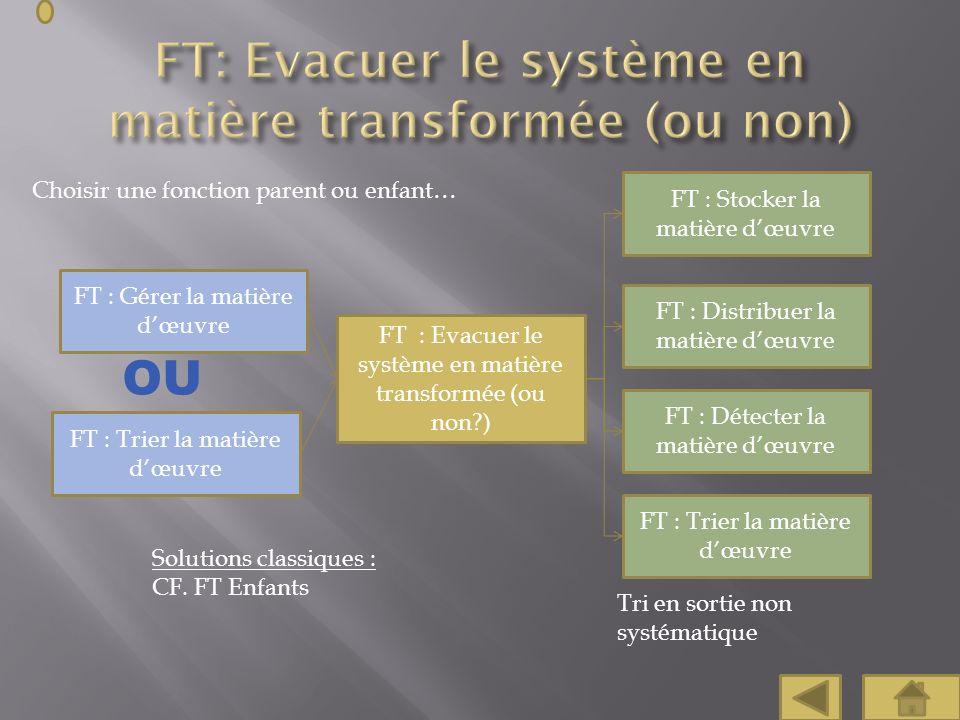 Choisir une fonction parent ou enfant… FT : Evacuer le système en matière transformée (ou non?) FT : Gérer la matière dœuvre Solutions classiques : CF