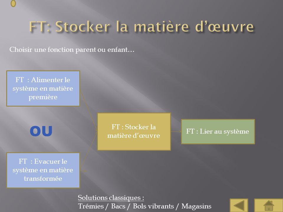 Choisir une fonction parent ou enfant… FT : Stocker la matière dœuvre FT : Alimenter le système en matière première Solutions classiques : Trémies / B