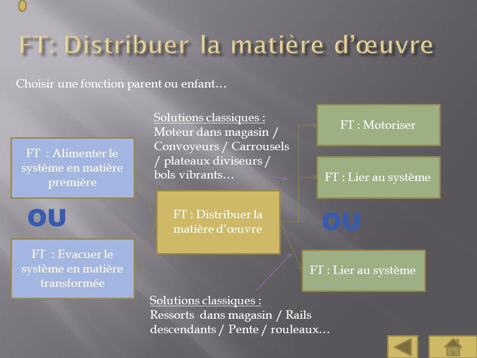 Choisir une fonction parent ou enfant… FT : Distribuer la matière dœuvre FT : Alimenter le système en matière première Solutions classiques : Ressorts