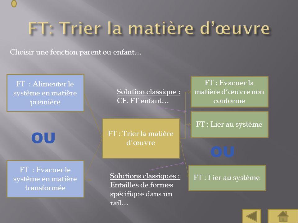 Choisir une fonction parent ou enfant… FT : Trier la matière dœuvre FT : Alimenter le système en matière première OU FT : Evacuer le système en matièr