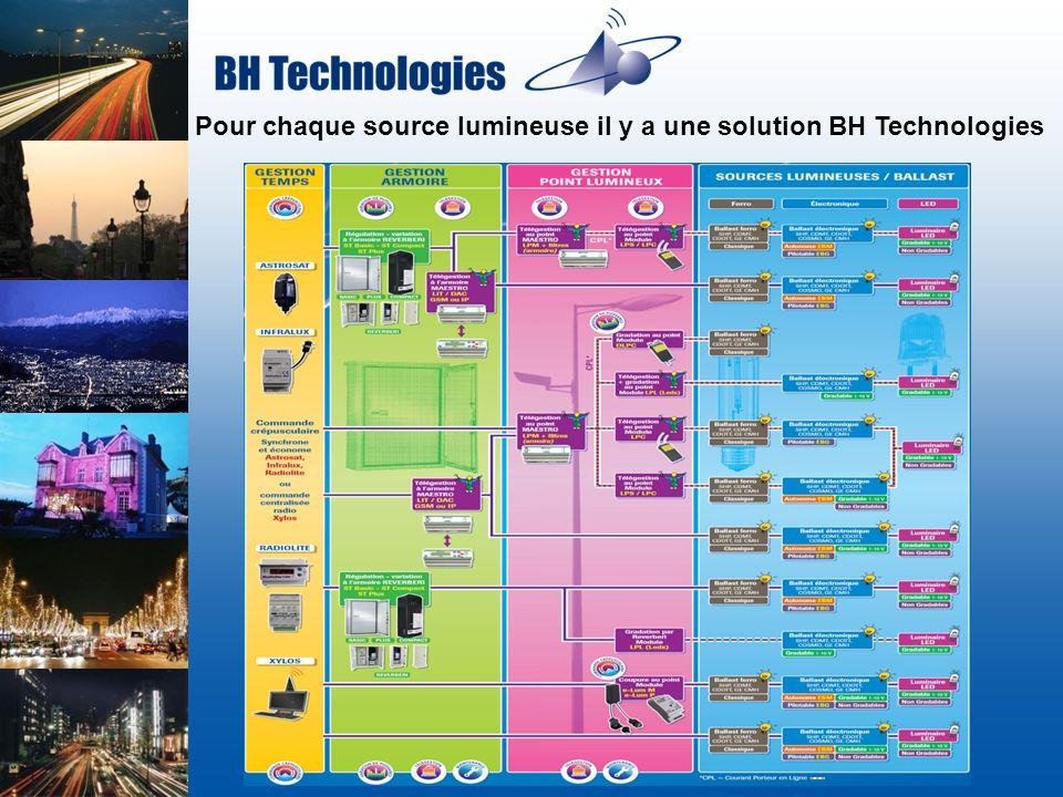 Pour chaque source lumineuse il y a une solution BH Technologies