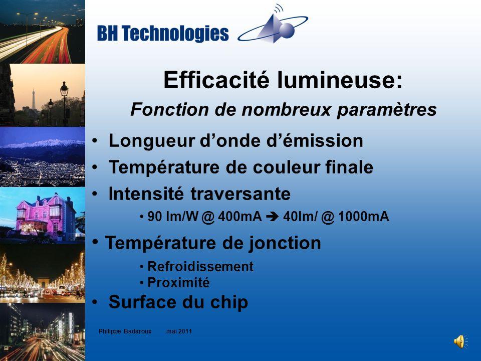 Efficacité lumineuse: Fonction de nombreux paramètres Longueur donde démission Température de couleur finale Intensité traversante 90 lm/W @ 400mA 40l