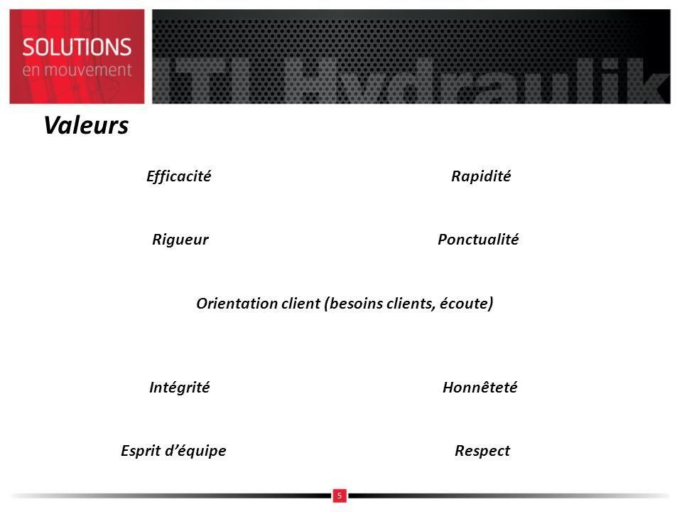 Valeurs Orientation client (besoins clients, écoute) Efficacité Rigueur Intégrité Esprit déquipe Rapidité Ponctualité Honnêteté Respect 5